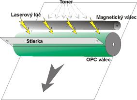 tonery do laserovej tlaciarne